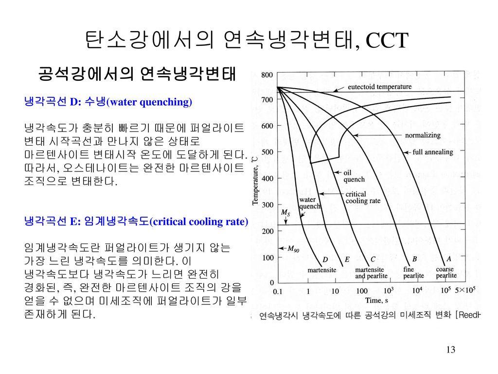 탄소강에서의 연속냉각변태, CCT 공석강에서의 연속냉각변태 냉각곡선 D: 수냉(water quenching)