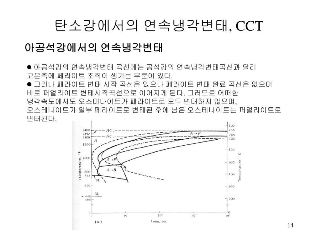 탄소강에서의 연속냉각변태, CCT 아공석강에서의 연속냉각변태