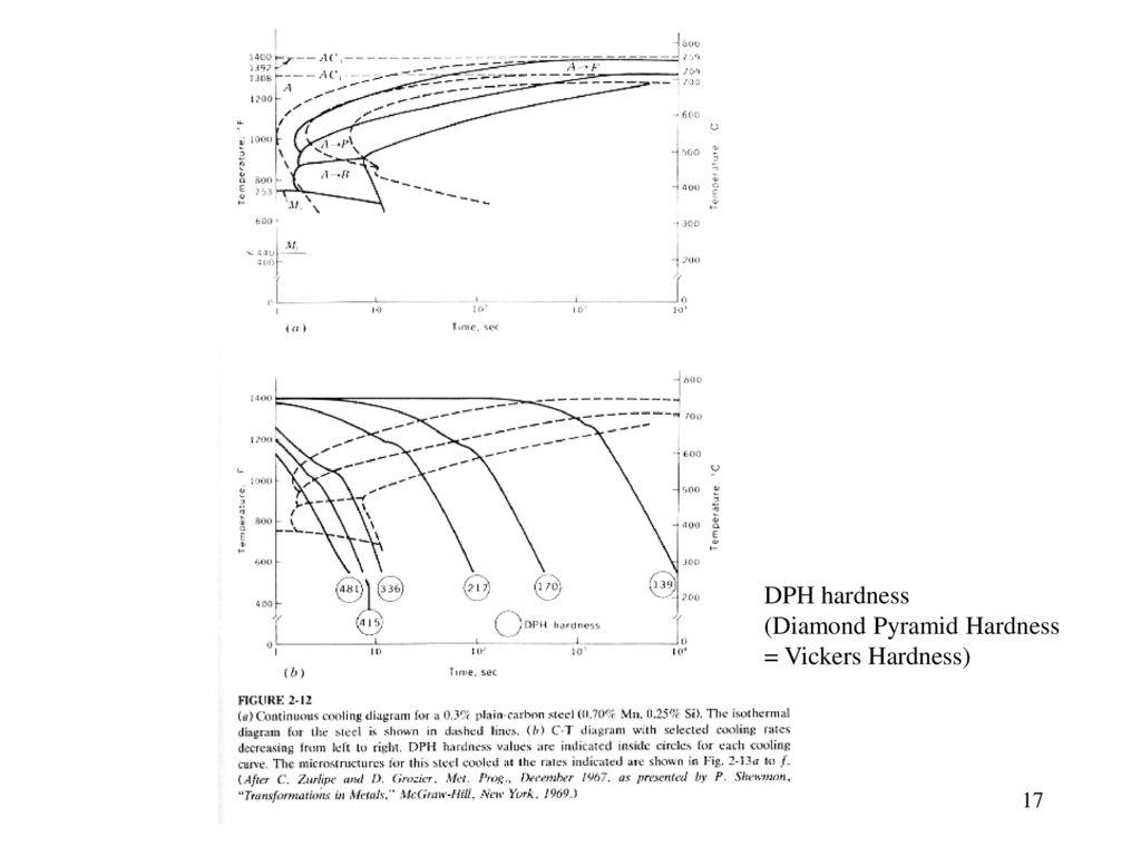 DPH hardness (Diamond Pyramid Hardness = Vickers Hardness)