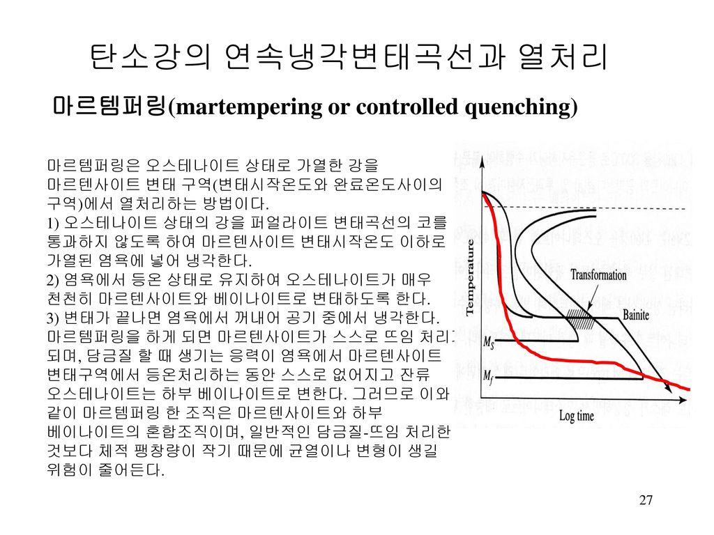 마르템퍼링(martempering or controlled quenching)