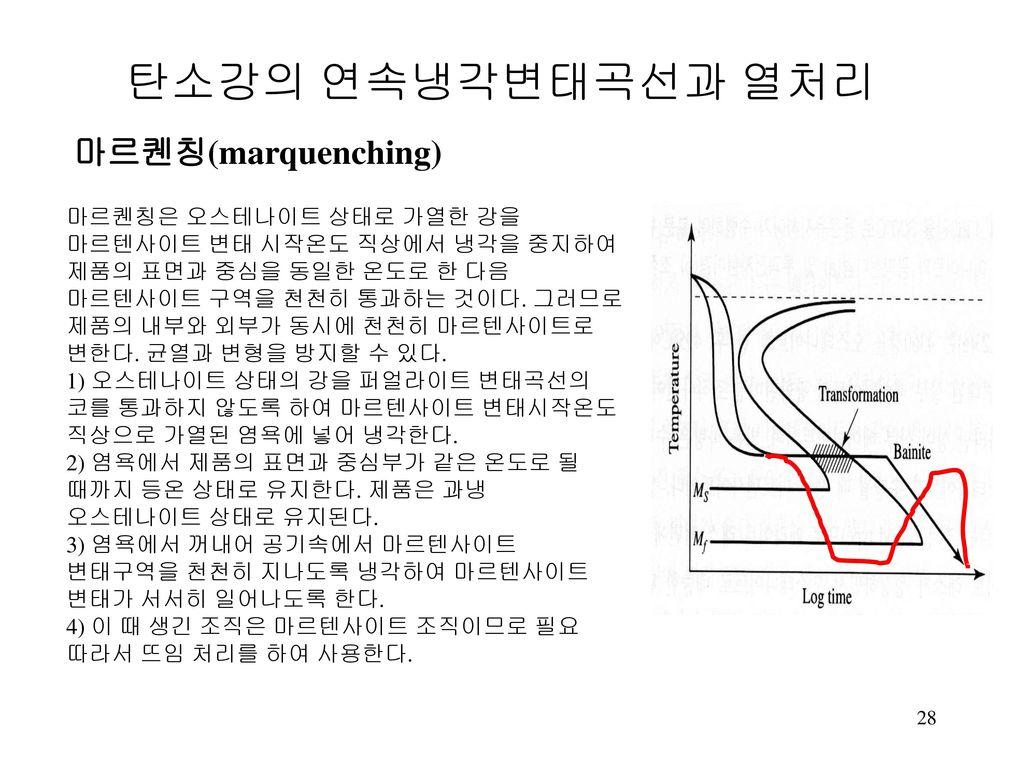 탄소강의 연속냉각변태곡선과 열처리 마르퀜칭(marquenching)