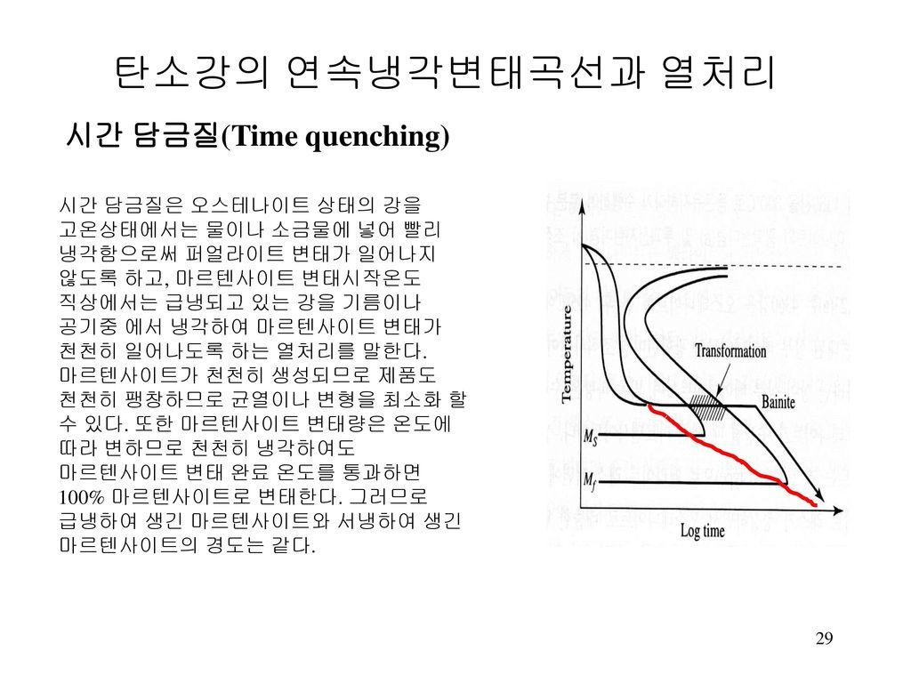 탄소강의 연속냉각변태곡선과 열처리 시간 담금질(Time quenching)