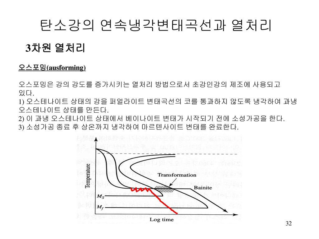 탄소강의 연속냉각변태곡선과 열처리 3차원 열처리 오스포밍(ausforming)