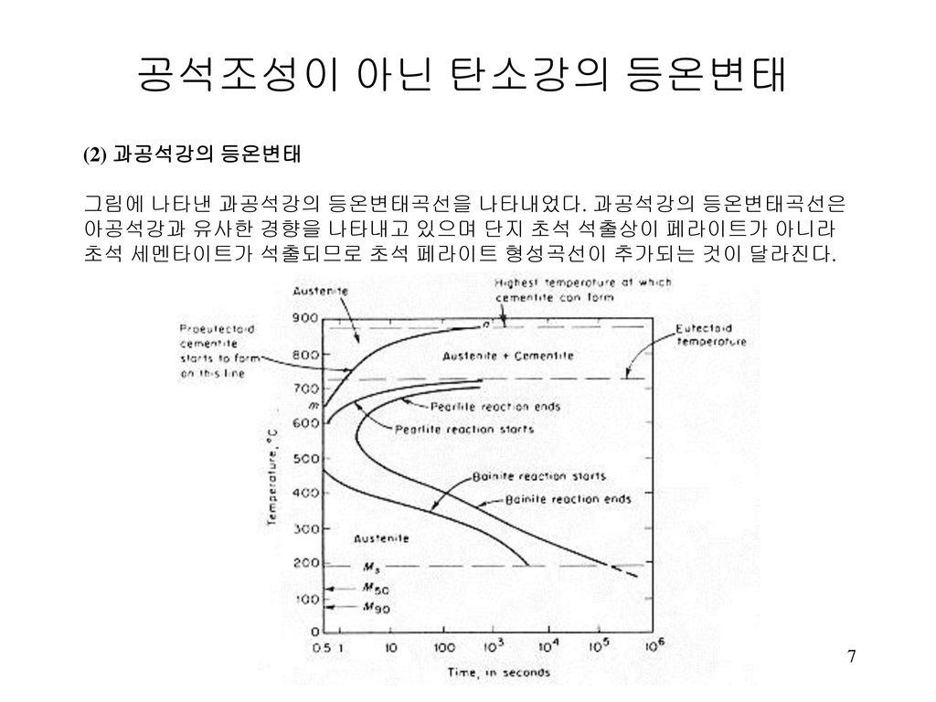 공석조성이 아닌 탄소강의 등온변태 (2) 과공석강의 등온변태