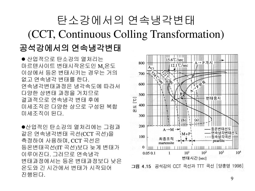 (CCT, Continuous Colling Transformation)