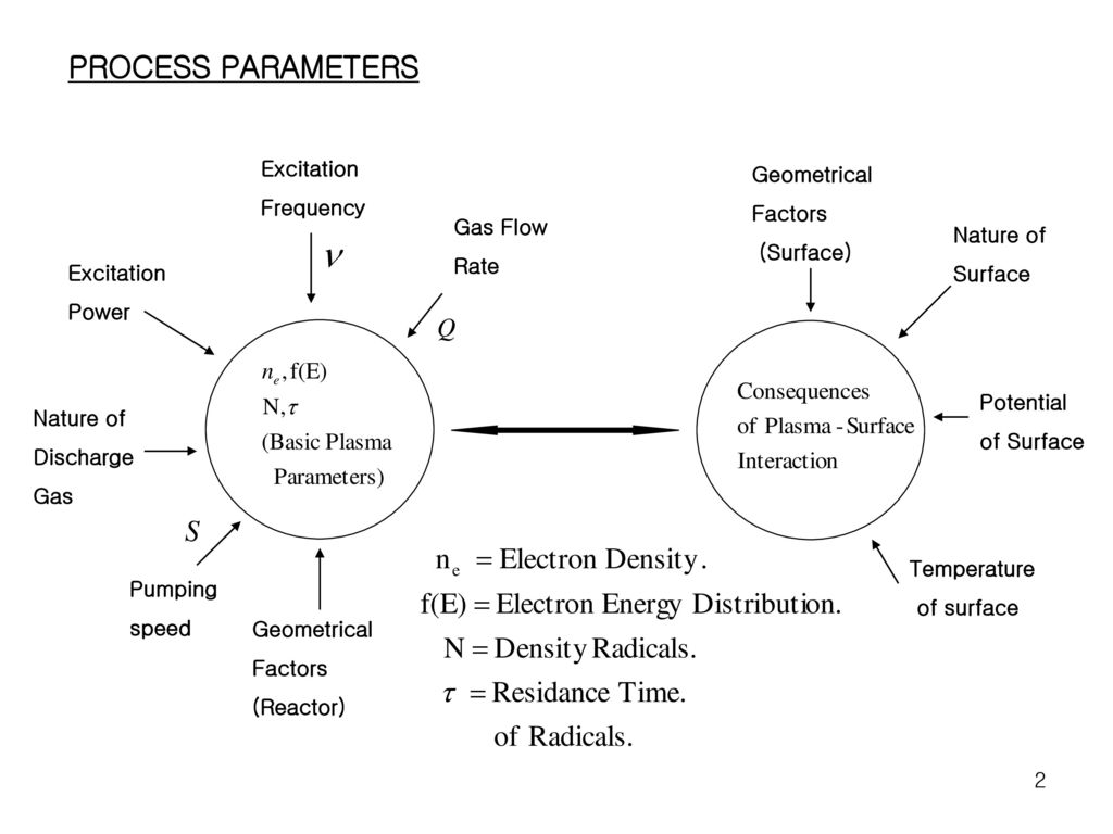 PROCESS PARAMETERS Excitation Geometrical Frequency Factors (Surface)