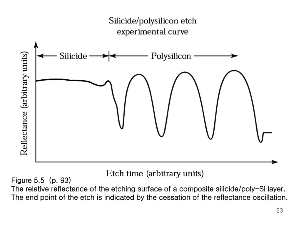 Figure 5.5 (p. 93) The relative reflectance of the etching surface of a composite silicide/poly-Si layer.