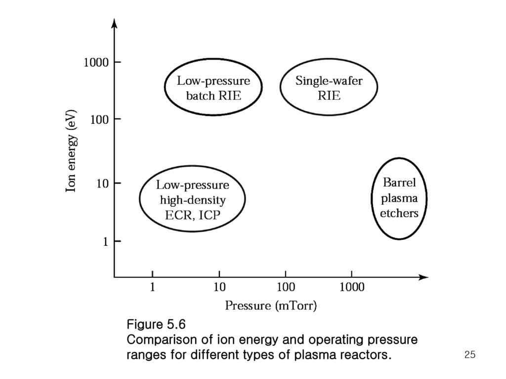 Figure 5.6 Comparison of ion energy and operating pressure.