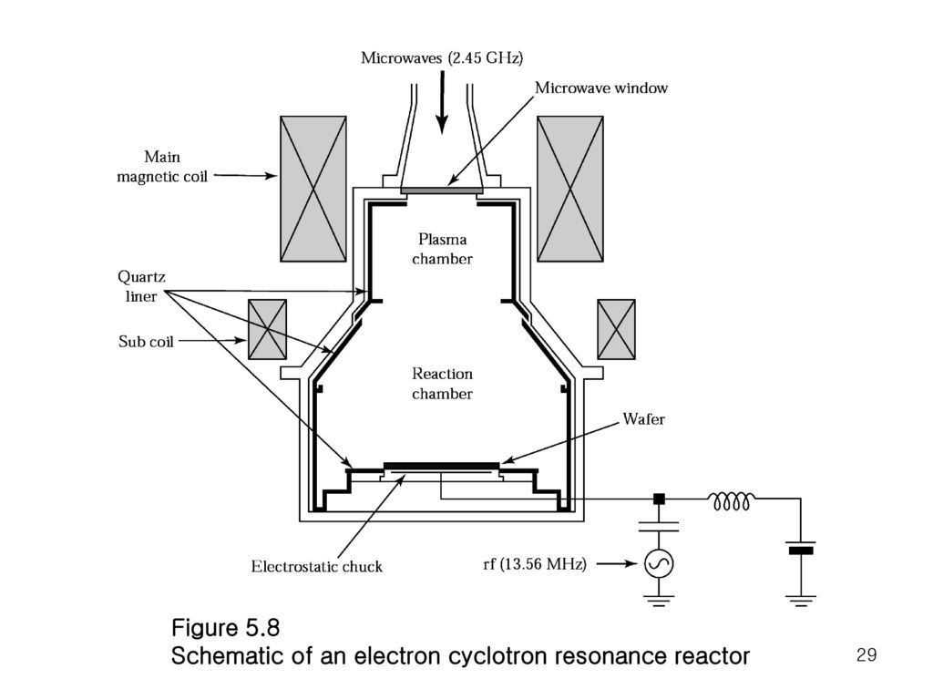 Figure 5.8 Schematic of an electron cyclotron resonance reactor