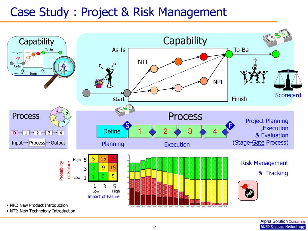 Risk vs Uncertainty in Project Management