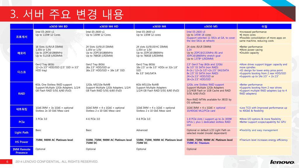 Lenovo System X3650 M5 서버 표준제안서 Ppt Download
