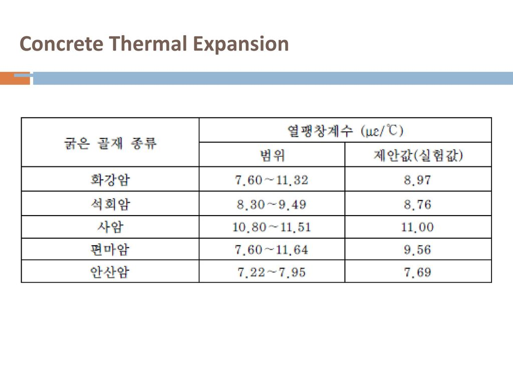 Concrete Thermal Expansion