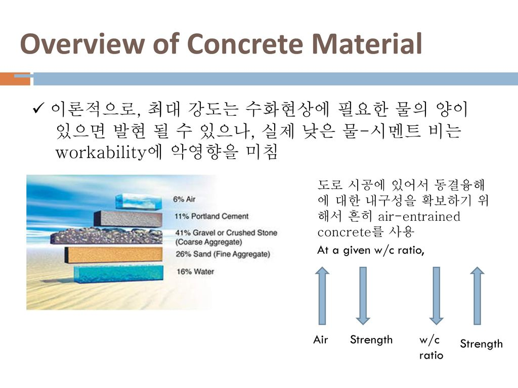 Overview of Concrete Material
