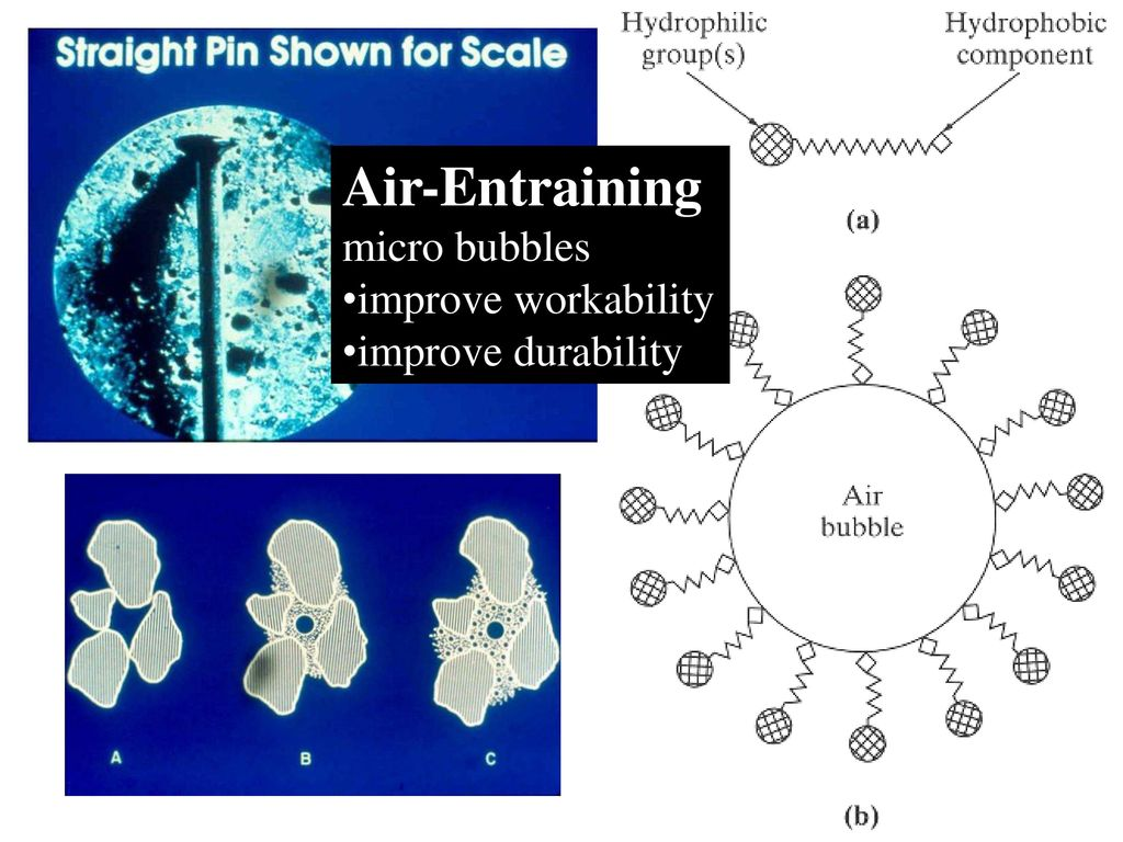 Air-Entraining micro bubbles improve workability improve durability