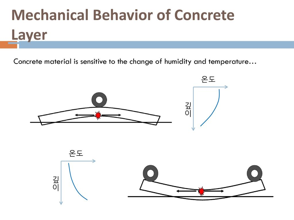 Mechanical Behavior of Concrete Layer