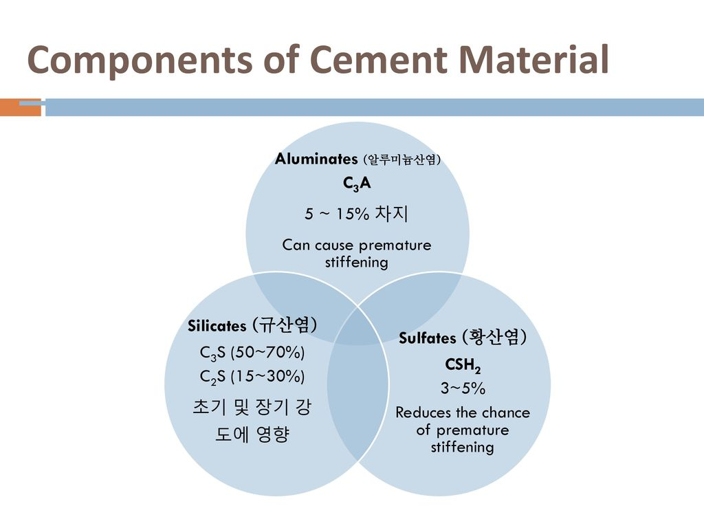 Components of Cement Material