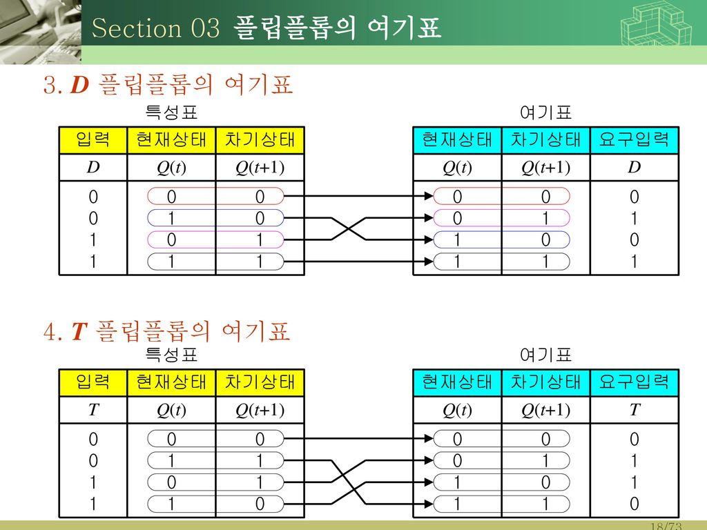 Section 03 플립플롭의 여기표 3. D 플립플롭의 여기표 4. T 플립플롭의 여기표