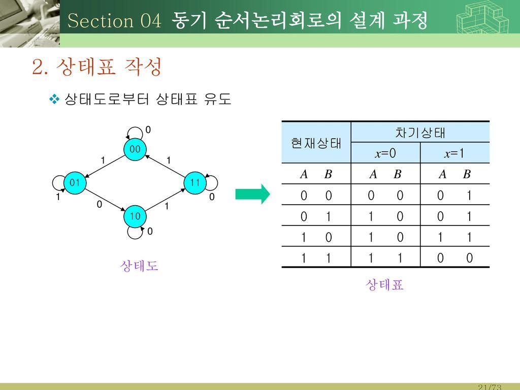 2. 상태표 작성 Section 04 동기 순서논리회로의 설계 과정 상태도로부터 상태표 유도 현재상태 차기상태 x=0 x=1