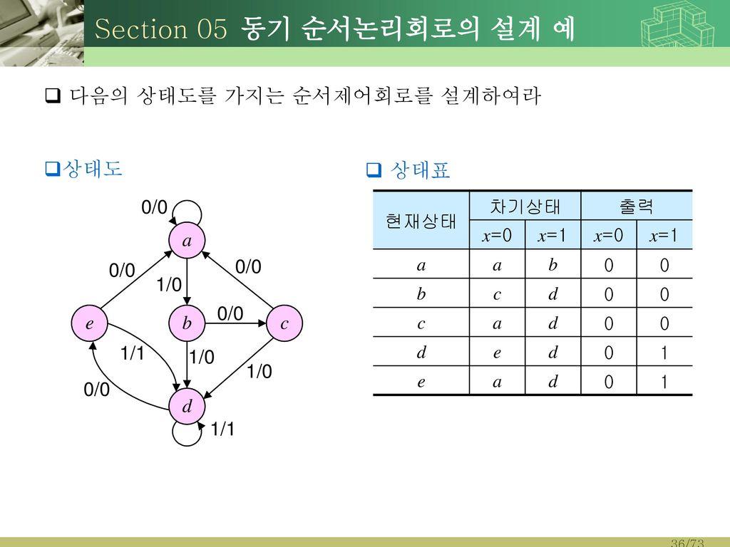 Section 05 동기 순서논리회로의 설계 예 다음의 상태도를 가지는 순서제어회로를 설계하여라 상태도 상태표 현재상태