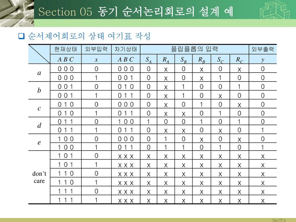 Section 05 동기 순서논리회로의 설계 예 순서제어회로의 상태 여기표 작성 a b c d e x x x 플립플롭의 입력