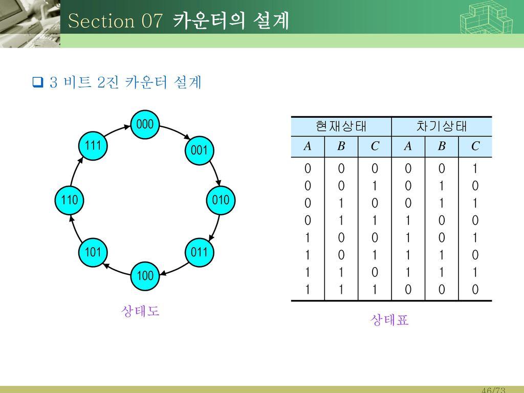 Section 07 카운터의 설계 3 비트 2진 카운터 설계 현재상태 차기상태 A B C 1 상태도 상태표