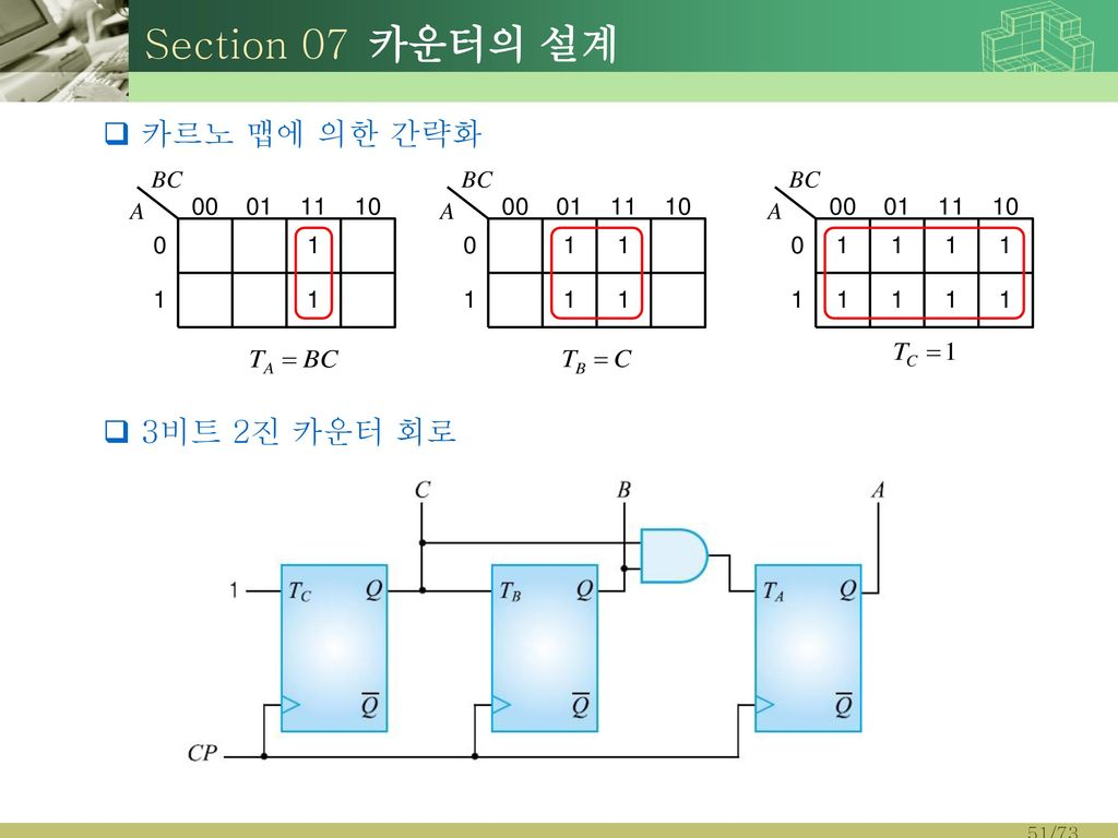 Section 07 카운터의 설계 카르노 맵에 의한 간략화 3비트 2진 카운터 회로