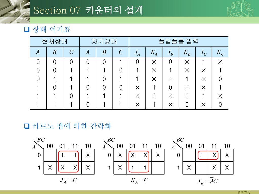 Section 07 카운터의 설계 상태 여기표 카르노 맵에 의한 간략화 현재상태 차기상태 플립플롭 입력 A B C JA KA