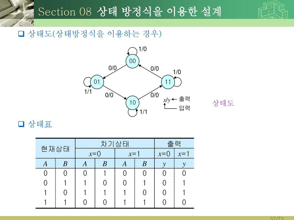 Section 08 상태 방정식을 이용한 설계 상태도(상태방정식을 이용하는 경우) 상태표 상태도 현재상태 차기상태 출력 x=0