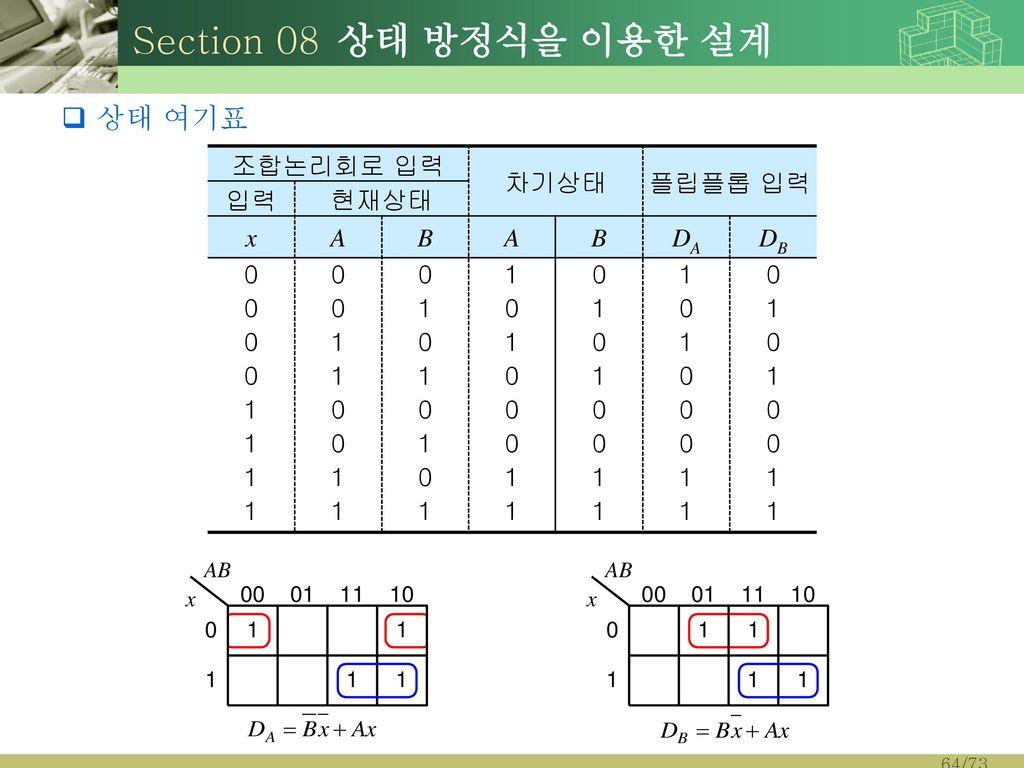 Section 08 상태 방정식을 이용한 설계 상태 여기표 조합논리회로 입력 차기상태 플립플롭 입력 입력 현재상태 x A B