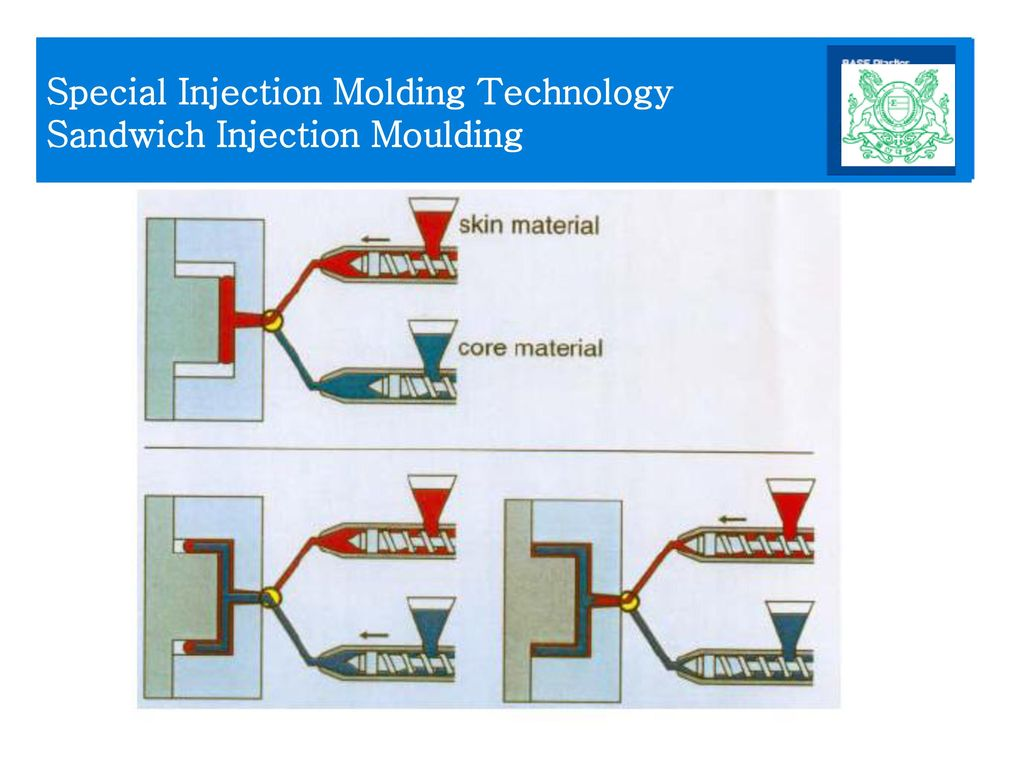 Special Injection Molding Technology Sandwich Injection Moulding