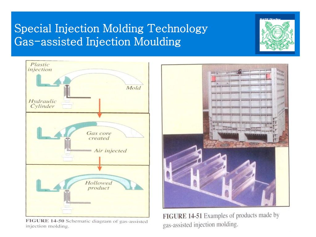 Special Injection Molding Technology Gas-assisted Injection Moulding