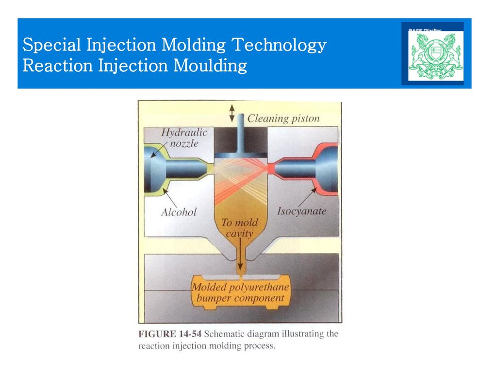 Special Injection Molding Technology Reaction Injection Moulding