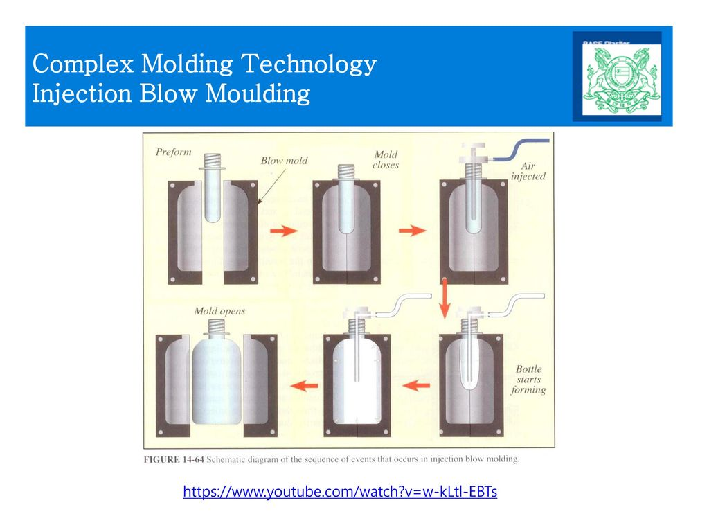 Complex Molding Technology Injection Blow Moulding