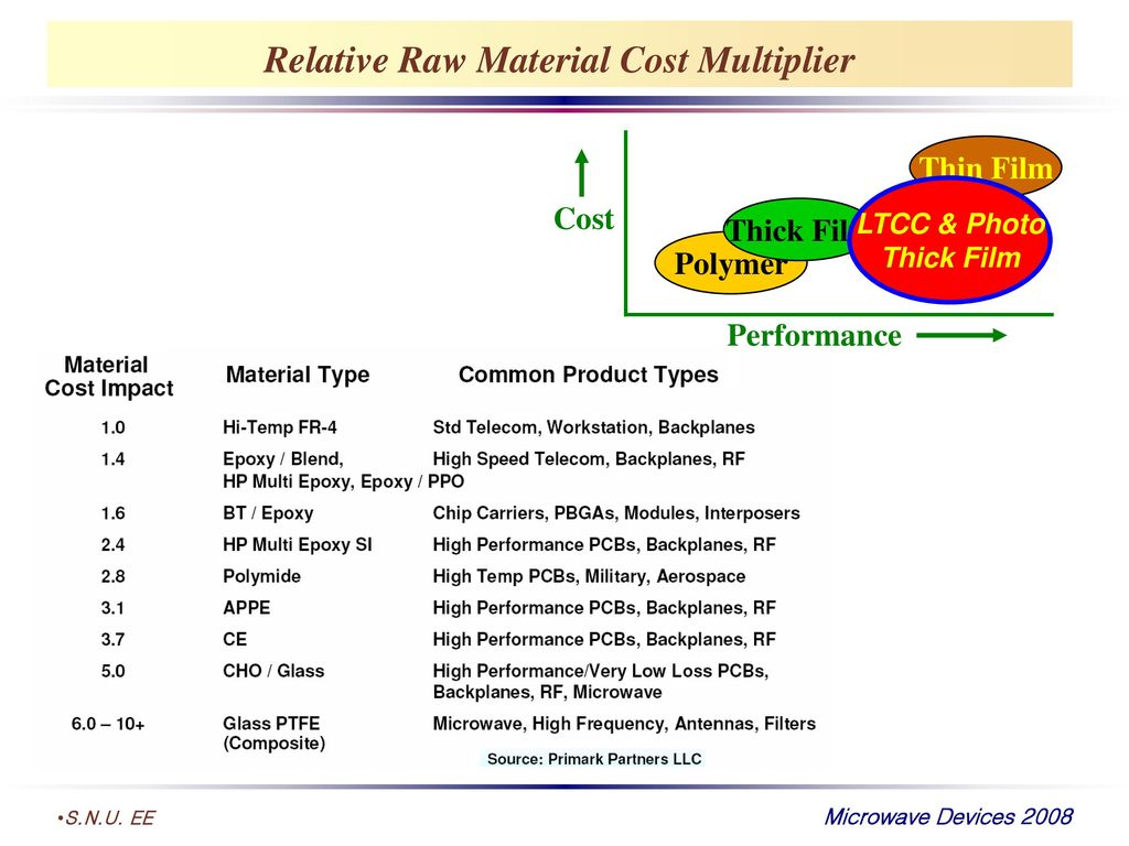 Relative Raw Material Cost Multiplier