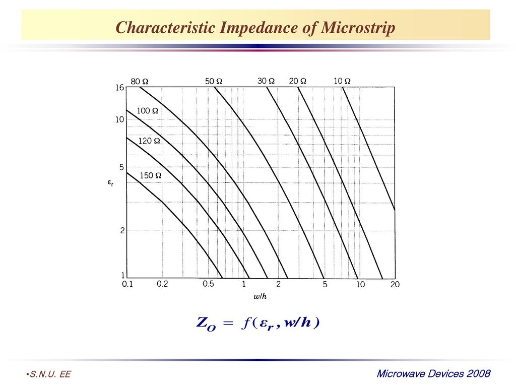 Characteristic Impedance of Microstrip