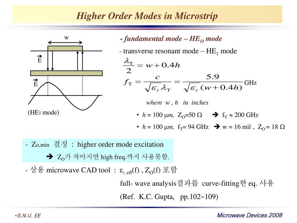 Higher Order Modes in Microstrip