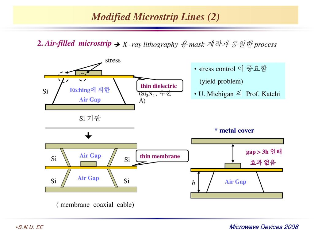 Modified Microstrip Lines (2)