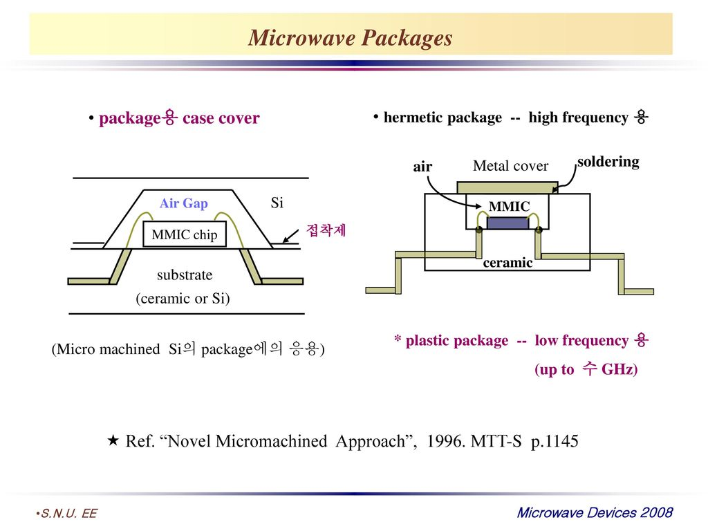 Microwave Packages package용 case cover