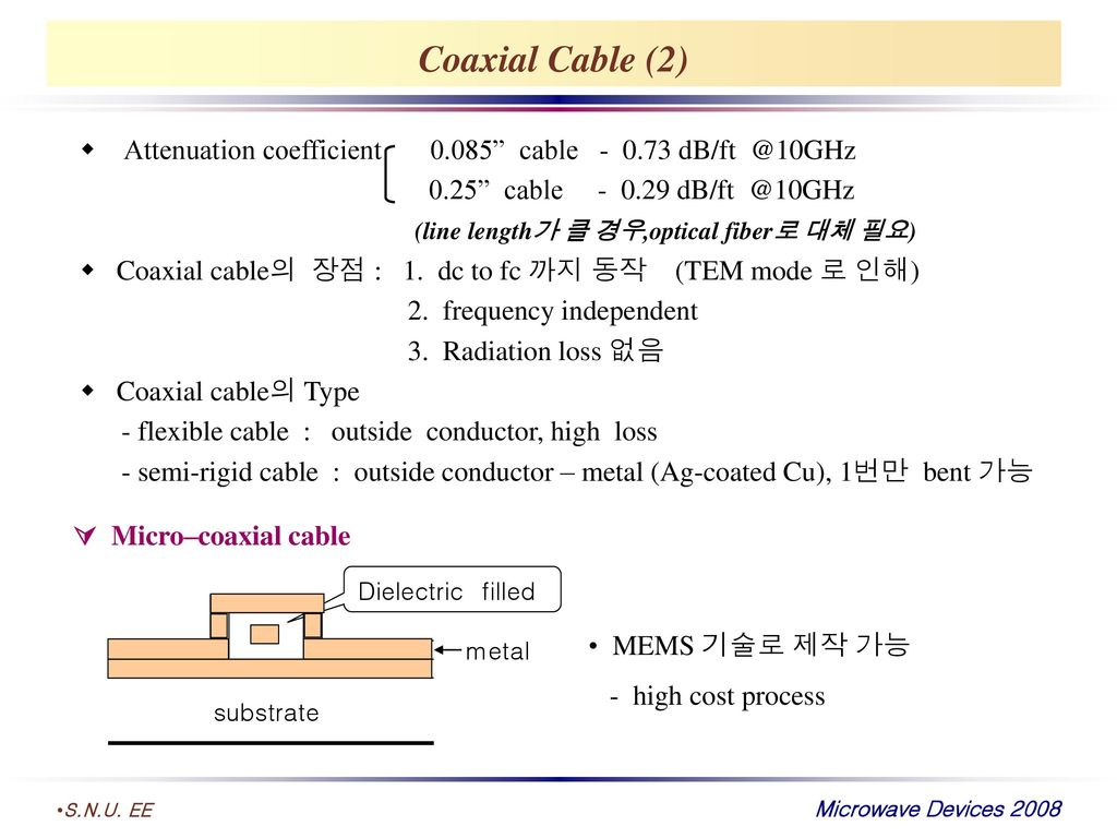 Coaxial Cable (2) Attenuation coefficient cable cable