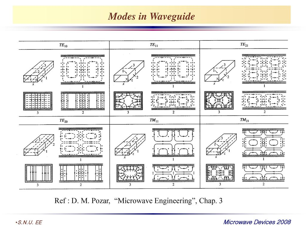 Modes in Waveguide Ref : D. M. Pozar, Microwave Engineering , Chap. 3