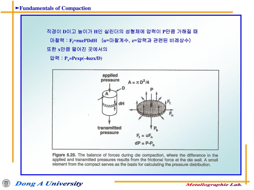 ►Fundamentals of Compaction