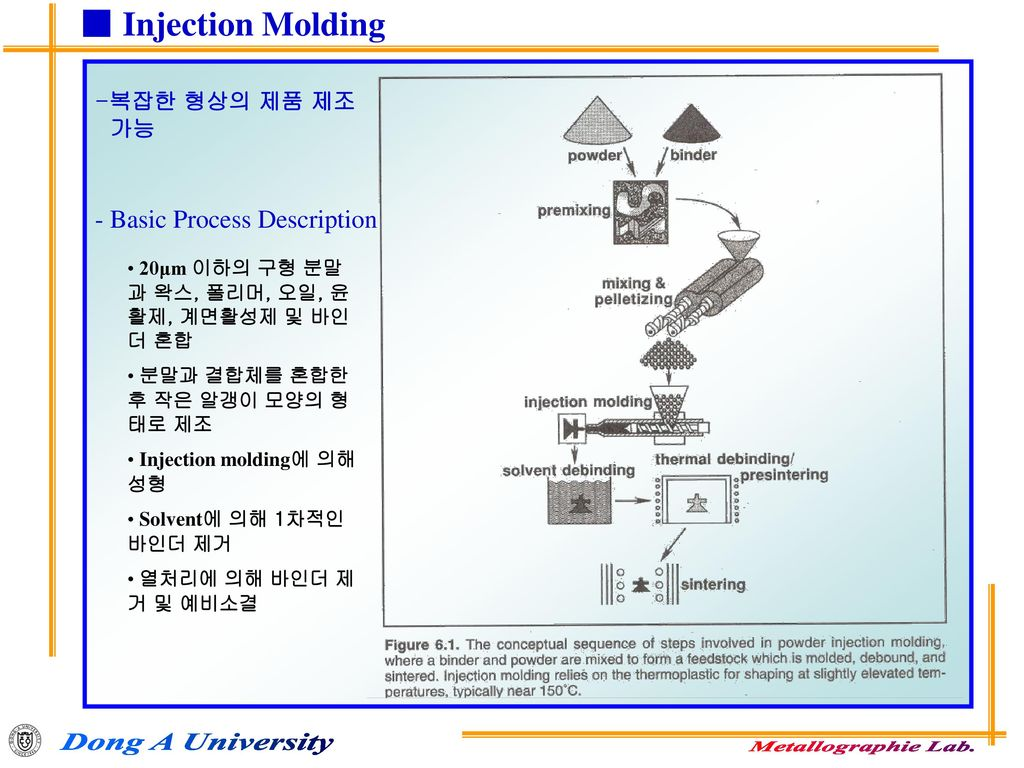 ■ Injection Molding - Basic Process Description 복잡한 형상의 제품 제조 가능