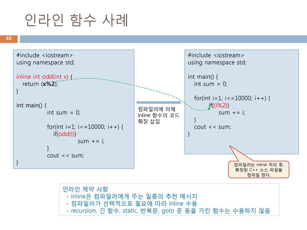 인라인 함수 사례 #include <iostream> using namespace std;