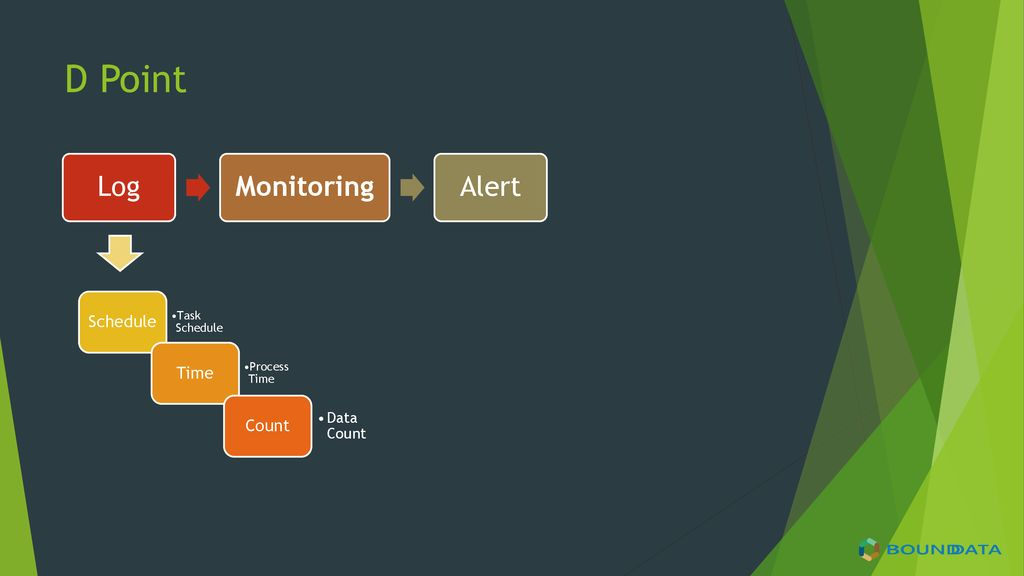 D Point Log Monitoring Alert Schedule Time Count Data Count