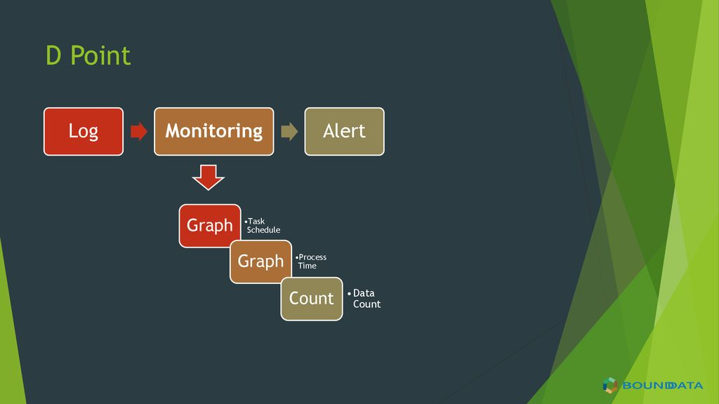 D Point Log Monitoring Alert Graph Count Data Count Task Schedule
