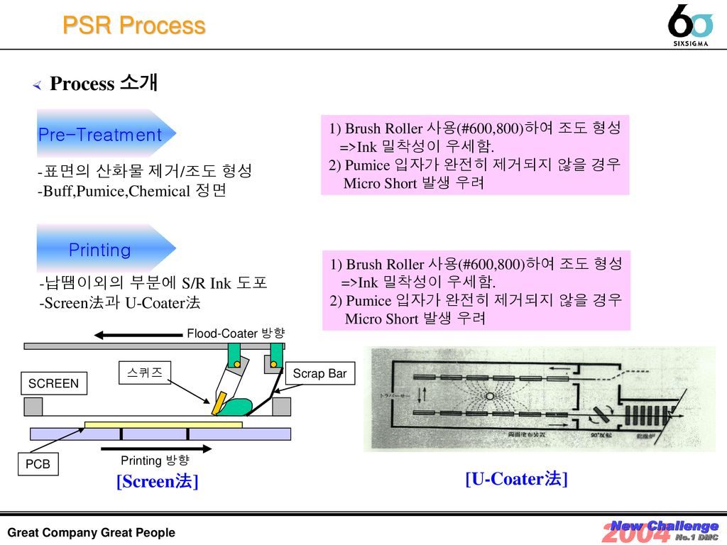PSR Process Process 소개 Pre-Treatment Printing [U-Coater法] [Screen法]
