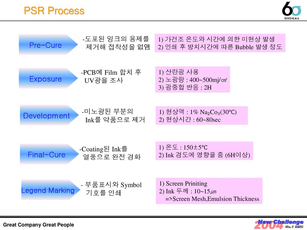 PSR Process Pre-Cure Exposure Development Final-Cure Legend Marking