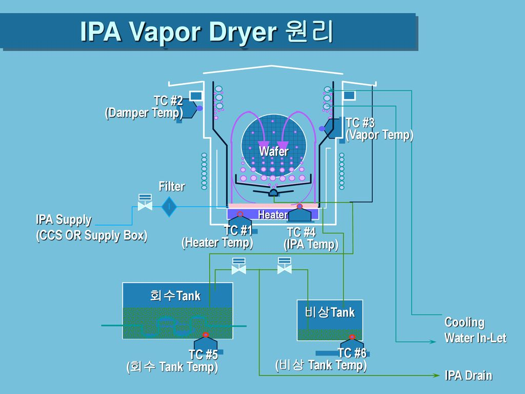 IPA Vapor Dryer 원리 TC #2 (Damper Temp) TC #3 (Vapor Temp) Wafer Filter