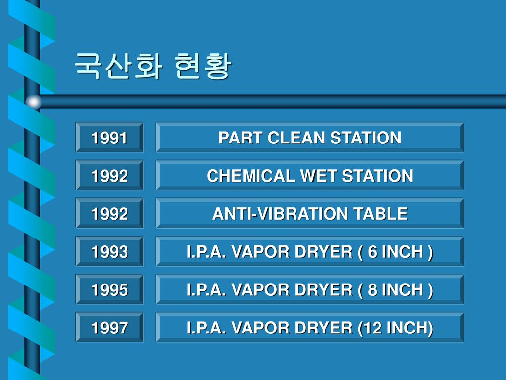 국산화 현황 1991 PART CLEAN STATION 1992 CHEMICAL WET STATION 1992