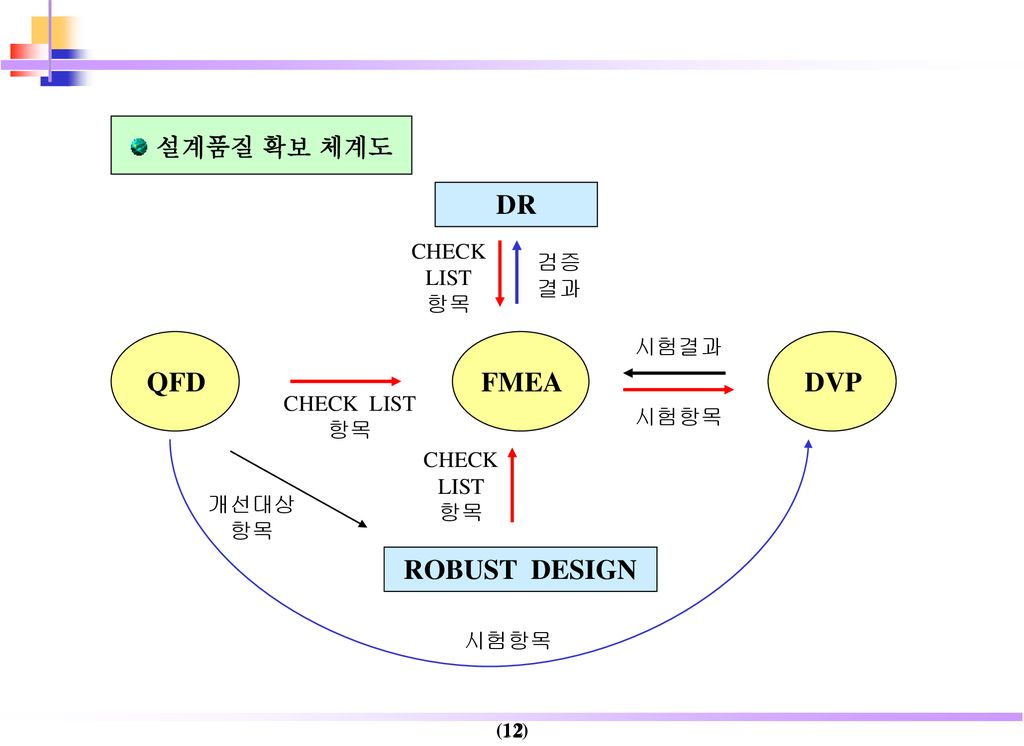 DR QFD FMEA DVP ROBUST DESIGN